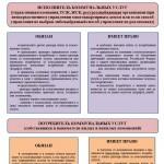 Обязанности исполнителя коммунальных услуг и потребителя в части расчета платы за жилищно-коммунальные услуги (Инфографика)